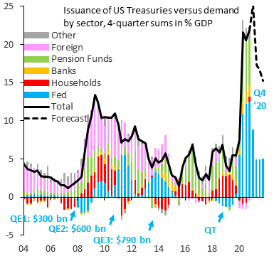 """Robin Brooks's tweet - """"Fed QE is running at a pace of 5% of GDP in 2021,  while the fiscal deficit will be at least 15%, leaving a 10 percentage  point funding"""