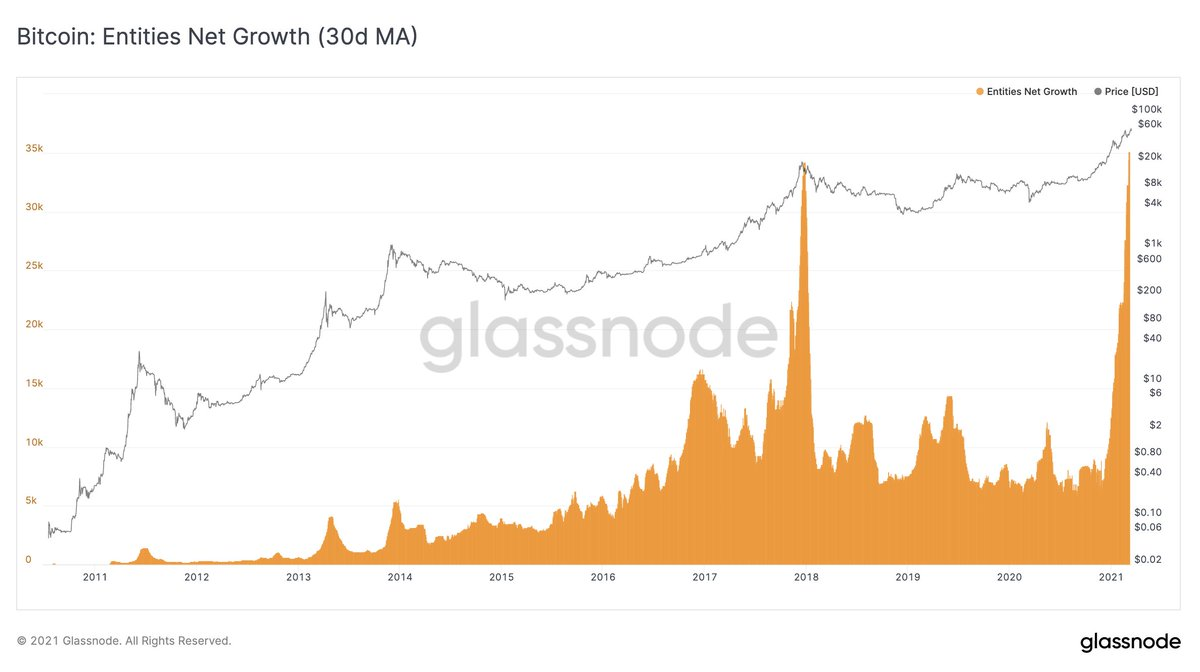 Bitcoin: Entities Net Growth (30d MA)