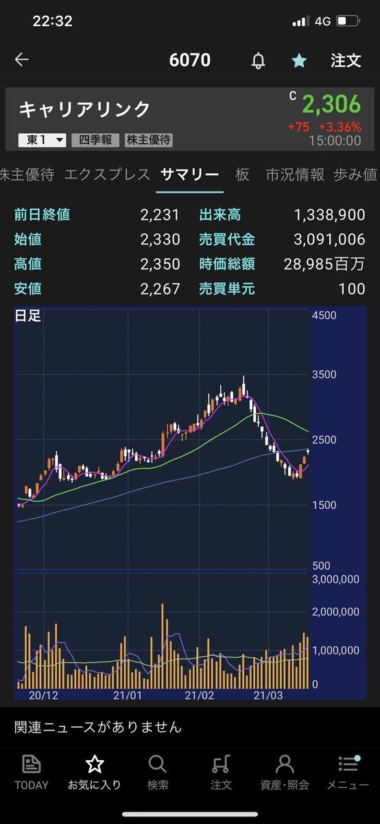 キャリア リンク 株価