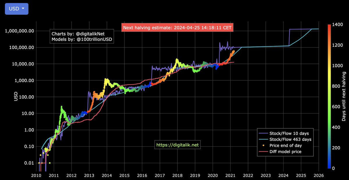 Cos'è il Bitcoin Rainbow Chart? - The Cryptonomist
