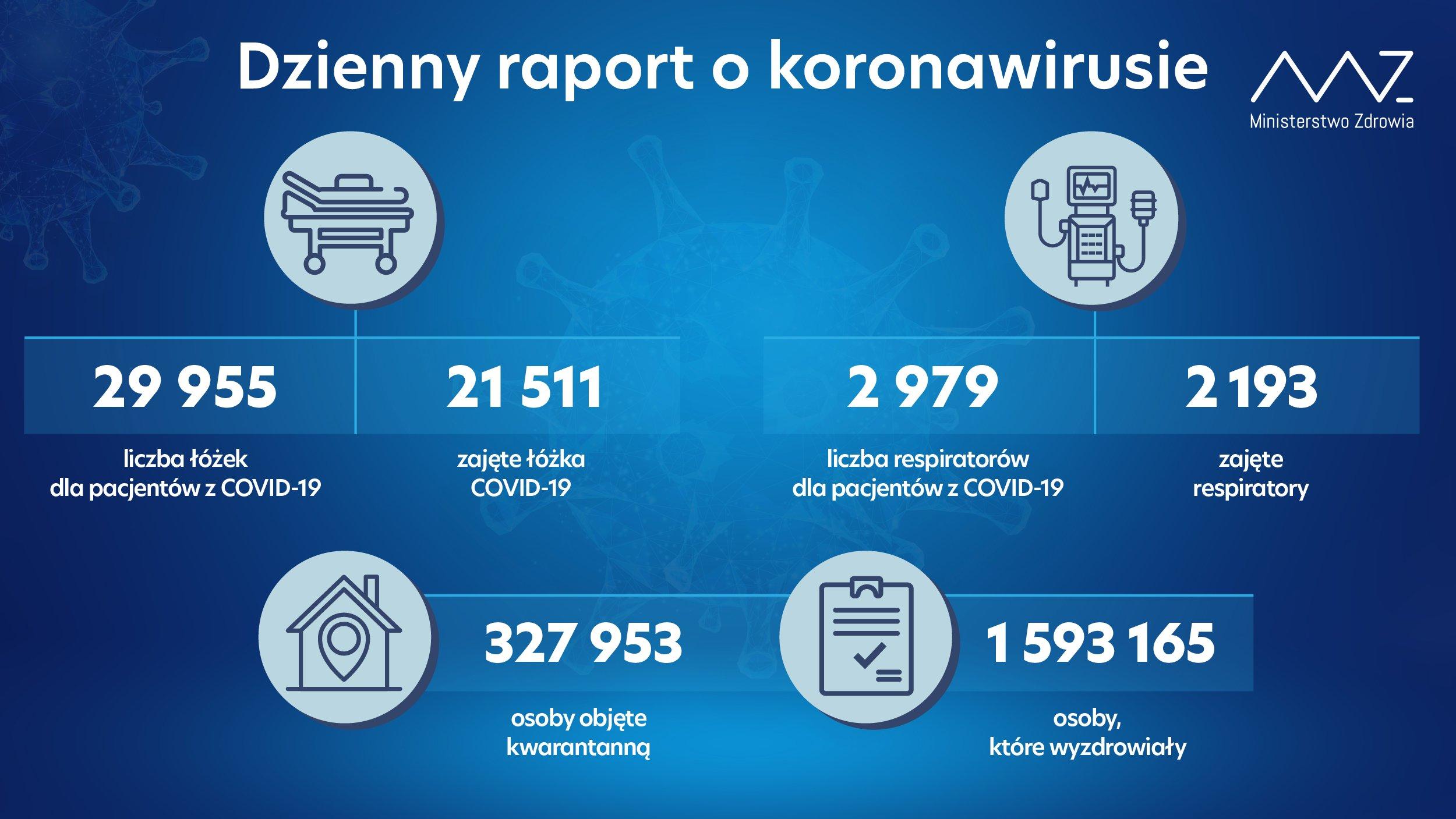 - liczba łóżek dla pacjentów z COVID-19: 29 955 - liczba łóżek zajętych: 21 511 - liczba respiratorów dla pacjentów z COVID-19: 2 979 - liczba zajętych respiratorów: 2 193 - liczba osób objętych kwarantanną: 327 953 - liczba osób, które wyzdrowiały: 1 593 165