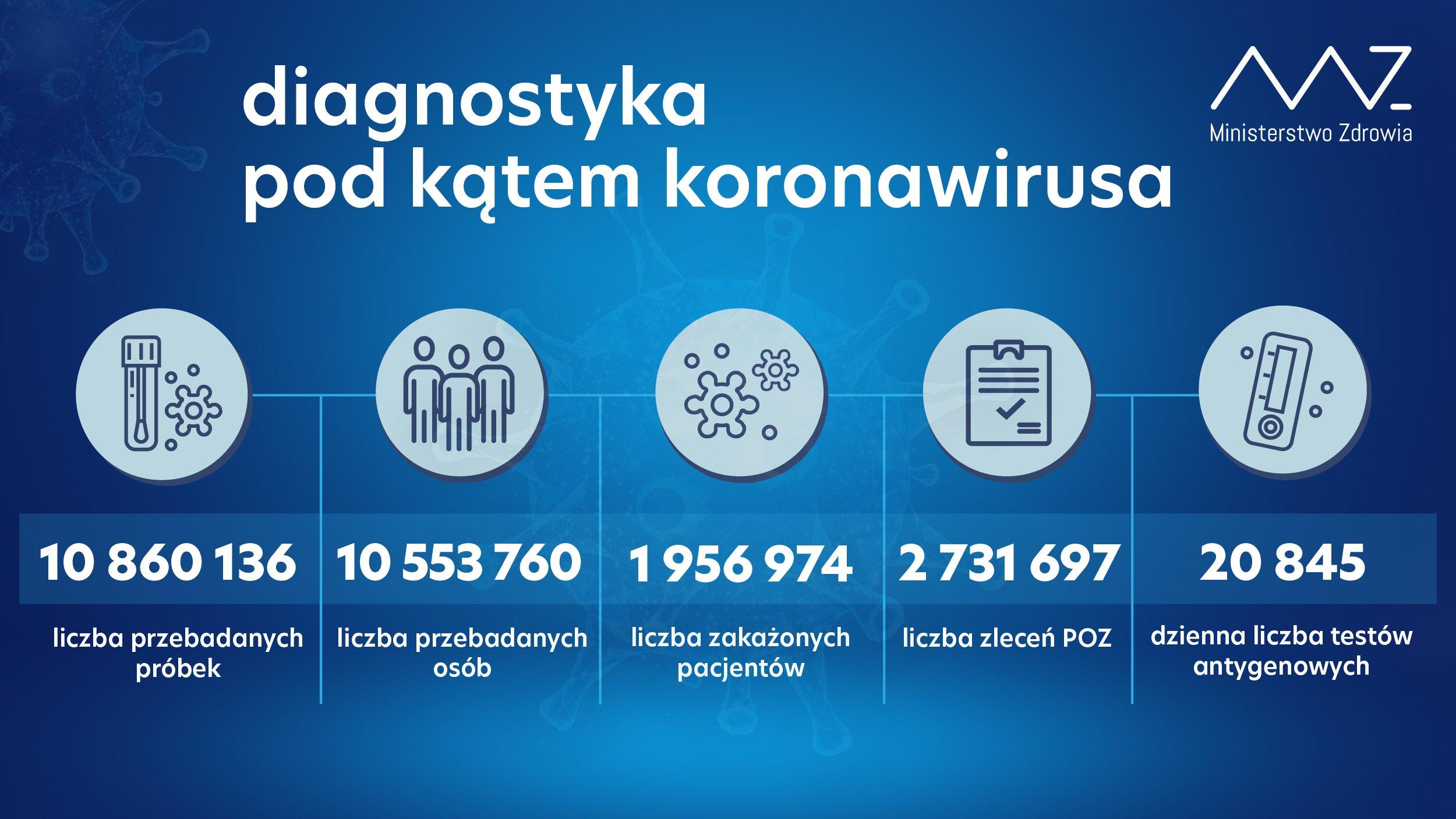 10 860 136 przebadanych próbek; -  10 553 760 przebadanych osób; -  1 956 974 zakażonych pacjentów; -  w ciągu doby wykonano 84 862 testy, w tym 20 845 testów antygenowych; -  liczba zleceń z POZ: 2 731 697
