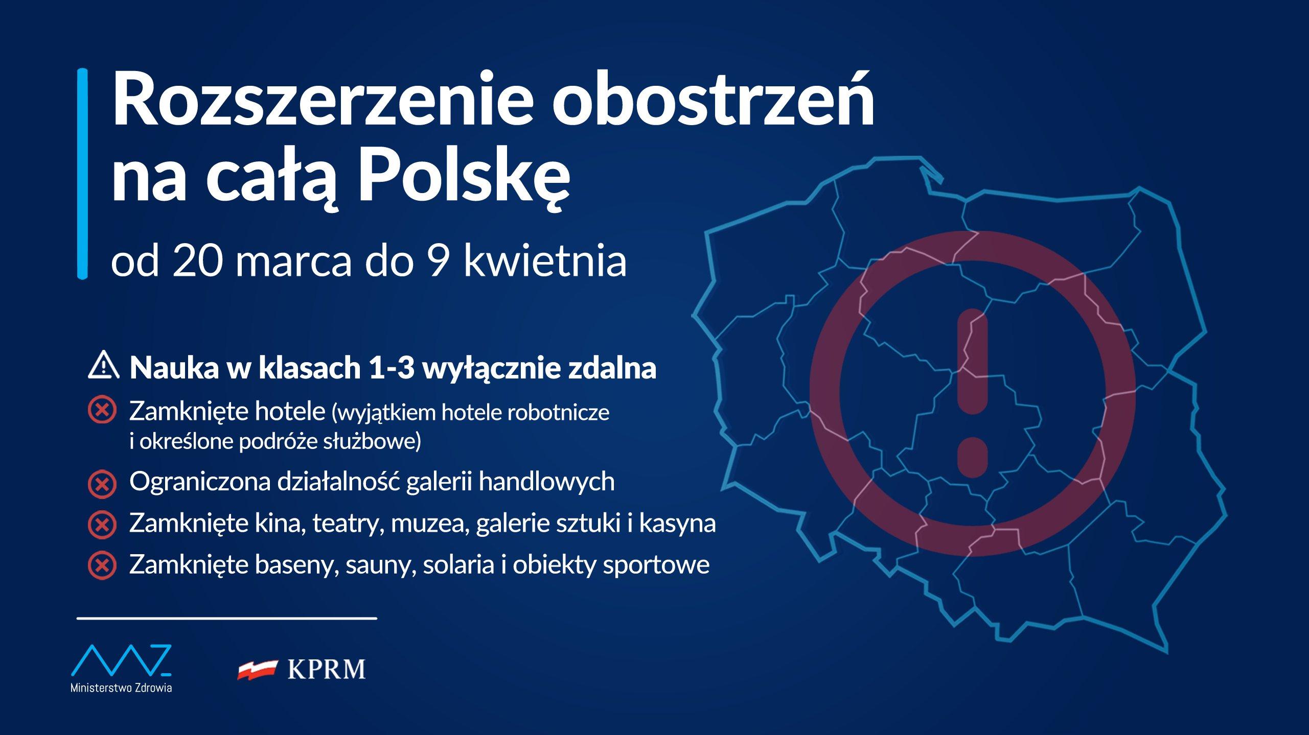 Rozszerzenie obostrzeń na całą Polskę od 20 marca do 9 kwietnia. - Nauka w klasach 1-3 wyłącznie zdalna - Zamknięte hotele - Ograniczona działalność galerii handlowych - Zamknięte instytucje kultury - Zamknięte obiekty sportowe