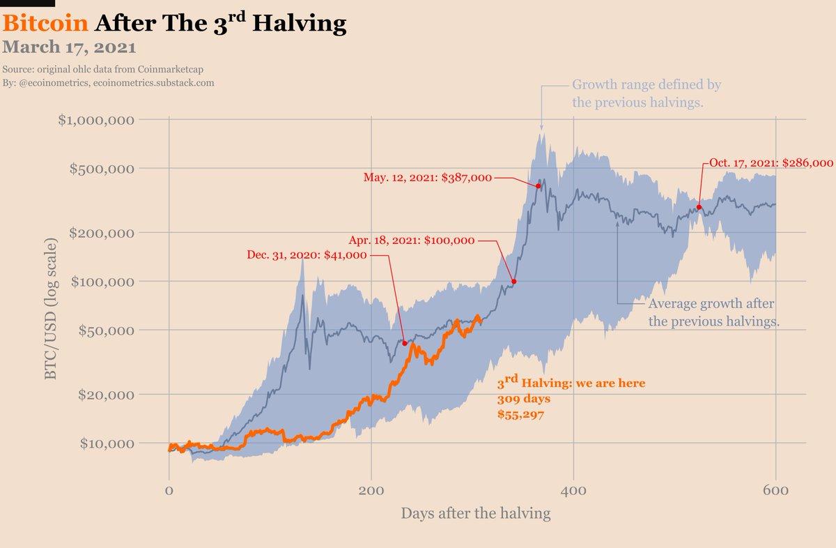 Sondaggio CNBC: il 44% degli investitori crede che Bitcoin scenderà sotto i 30.000$ nel 2021