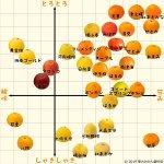 柑橘類だけで33種類もあるの?!肺や風邪予防に有効