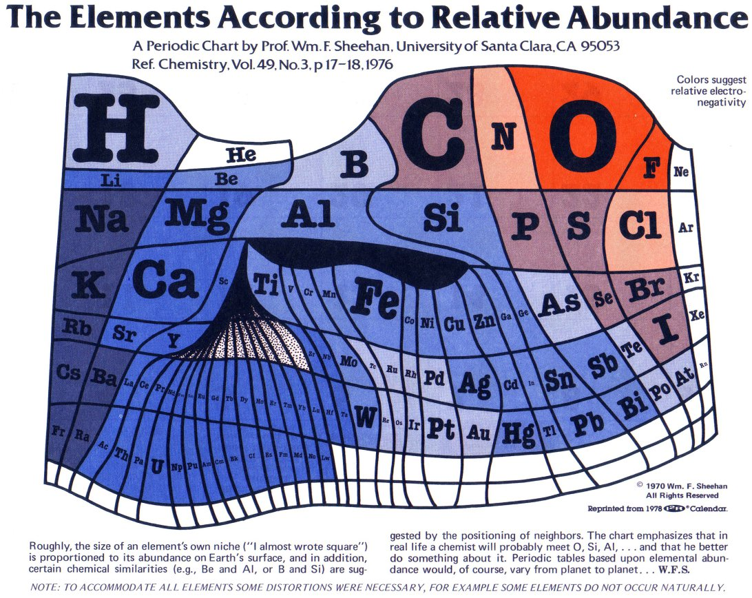Love this visual of the periodic table according to relative abundance. Also: bonus points for #70s groovy look.