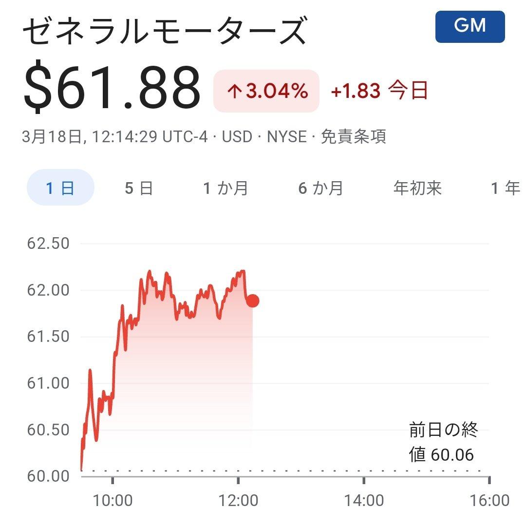 Ride 株価