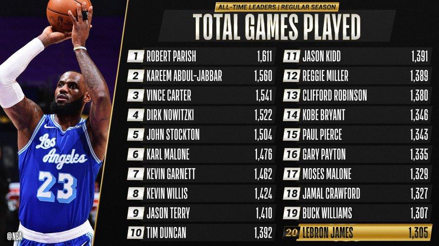 Леброн Джеймс поднялся на 20-е место по количеству матчей в НБА