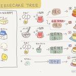 ベースとなる材料は同じでも?作り方によって変わるチーズケーキ分類表!