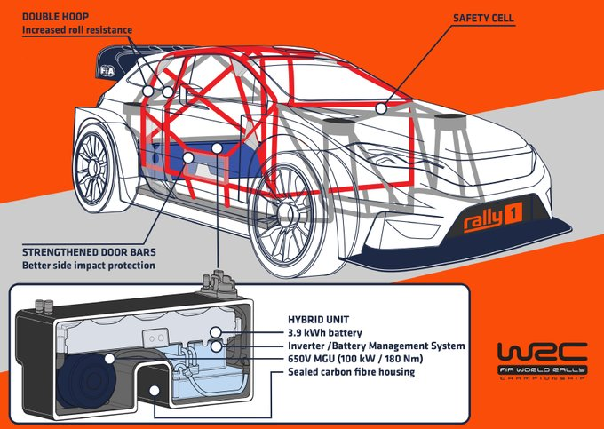 Hibrid WRC