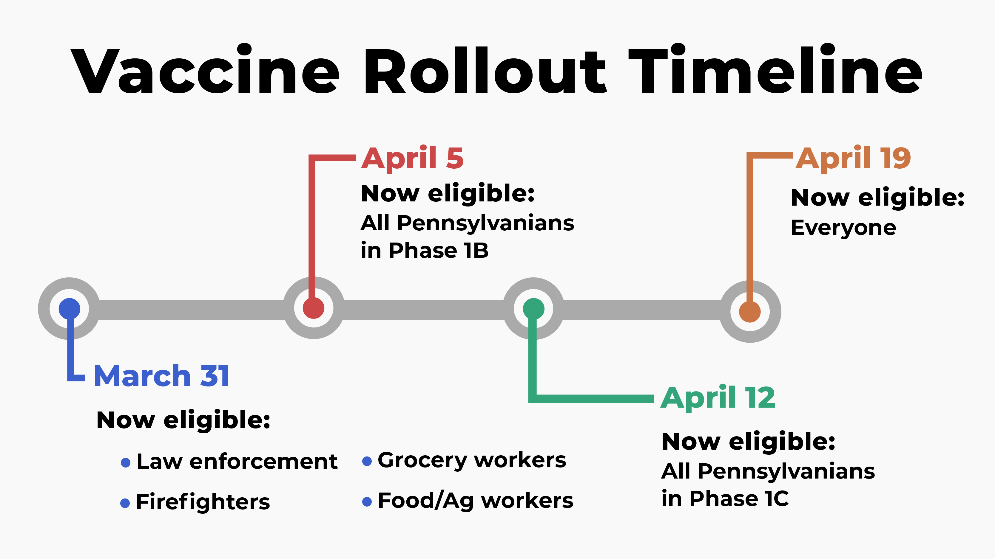Graphic on Pennsylvania's vaccine rollout timeline