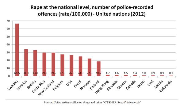 ジェンダーギャップ指数の上位国でレイプが多発