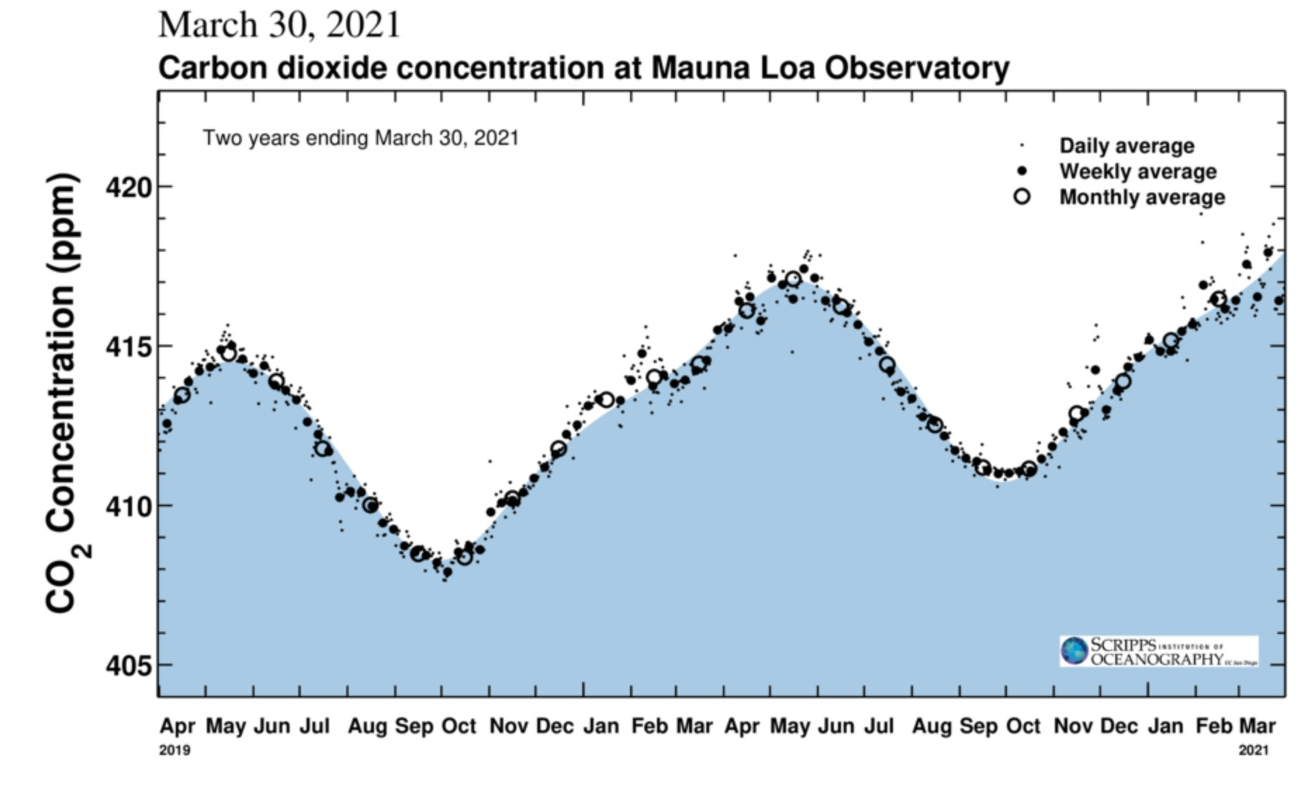 A two-year graph of carbon dioxide levels from Mauna Kea in Hawaii from the Keeling Curve.