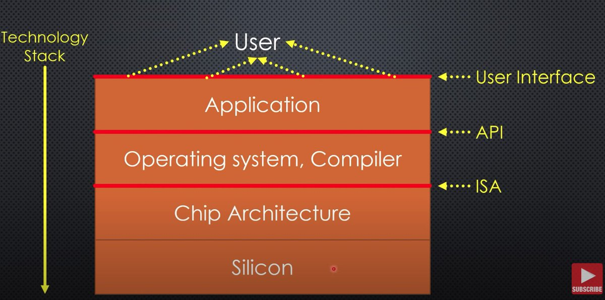 """test Twitter Media - Informative unraveling of #RISC_V  ESP32; How much open source is in there? https://t.co/4EPz4qLLYa  by  @spiessa Takeaway: """"If we want flexibility in one level, we have to standardize the level below"""" #opensource  #OSHA https://t.co/cFauIxHq6T"""
