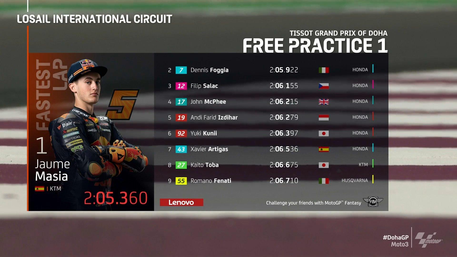 Hasil FP1 Moto3