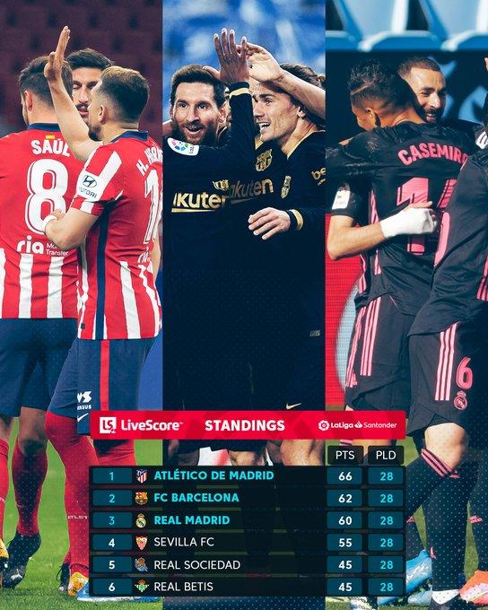 Klasemen 6 besar Liga Spanyol 2020-2021, Senin (22/3/2021)