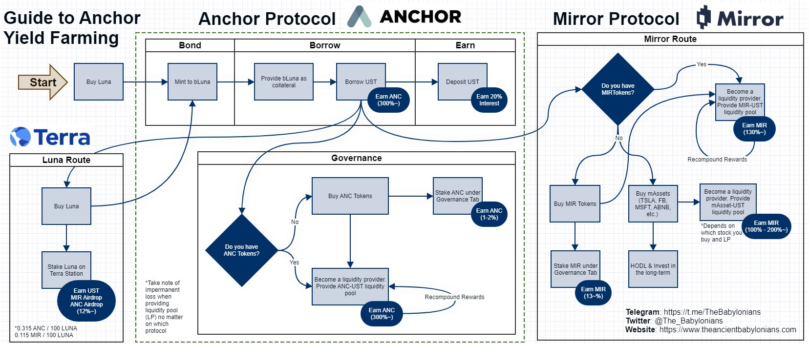 What is Anchor Protocol (ANC)?