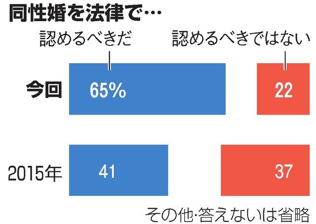 test ツイッターメディア -【電話調査】同性婚、法律で「認めるべき」が65% 朝日新聞世論調査https://t.co/QirwgcvGkd調査方法などが異なるため、単純には比較できないが、2015年2月の電話調査では回答が割れていた。「認めるべきだ」は若年層ほど、高い傾向にあるという。 https://t.co/Jzu29rehyq
