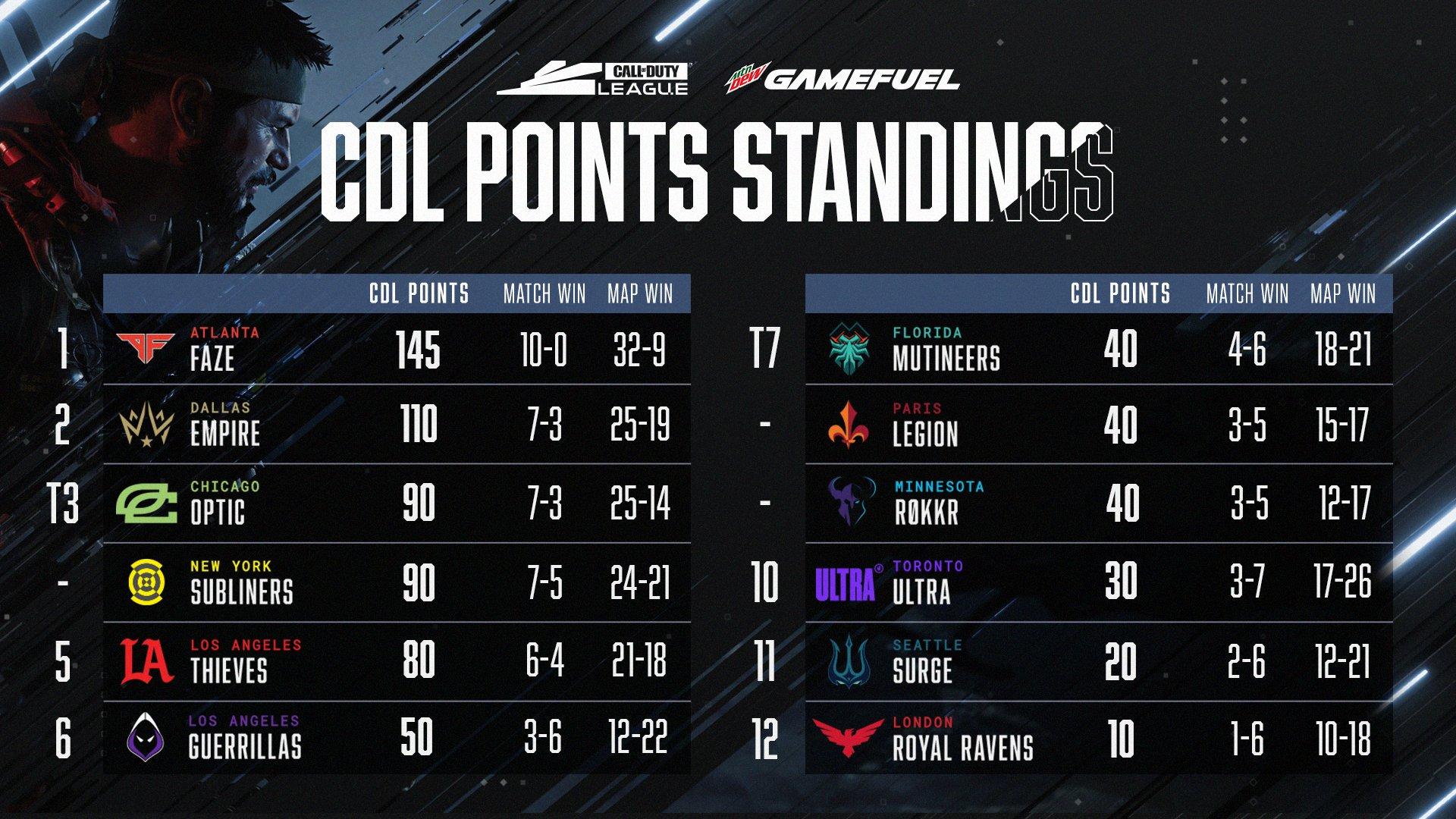 Atlanta FaZe CDL standings