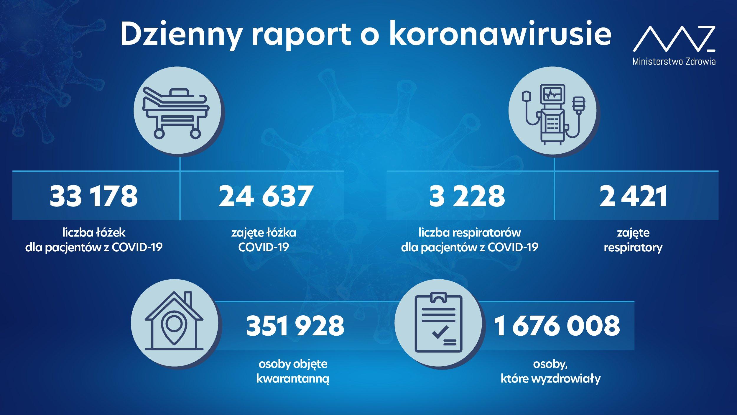 - liczba łóżek dla pacjentów z COVID-19: 33 178 - liczba łóżek zajętych: 24 637 - liczba respiratorów dla pacjentów z COVID-19: 3 228 - liczba zajętych respiratorów: 2 421 - liczba osób objętych kwarantanną: 351 928 - liczba osób, które wyzdrowiały: 1 676 008