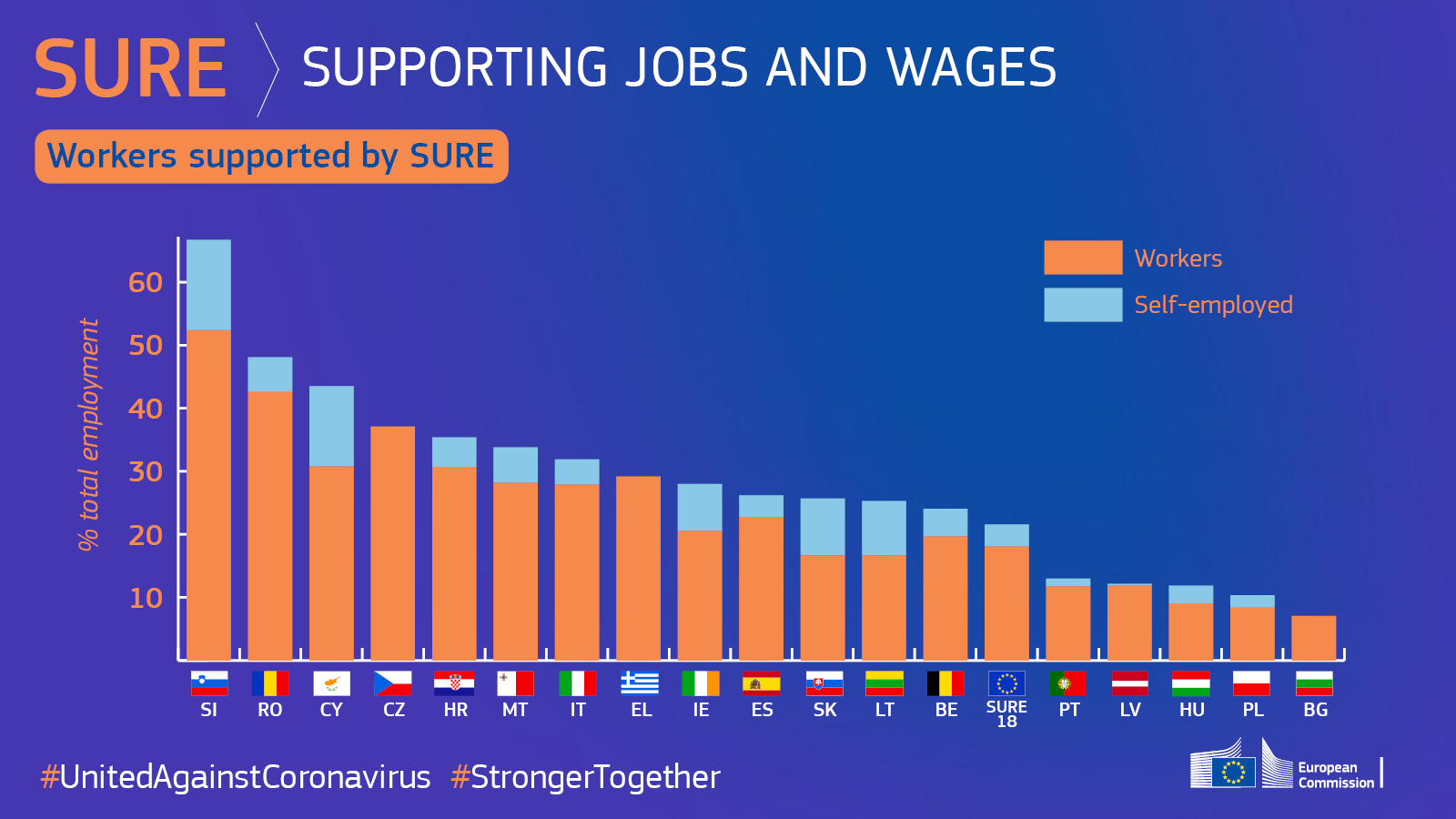 Workers supported by SURE