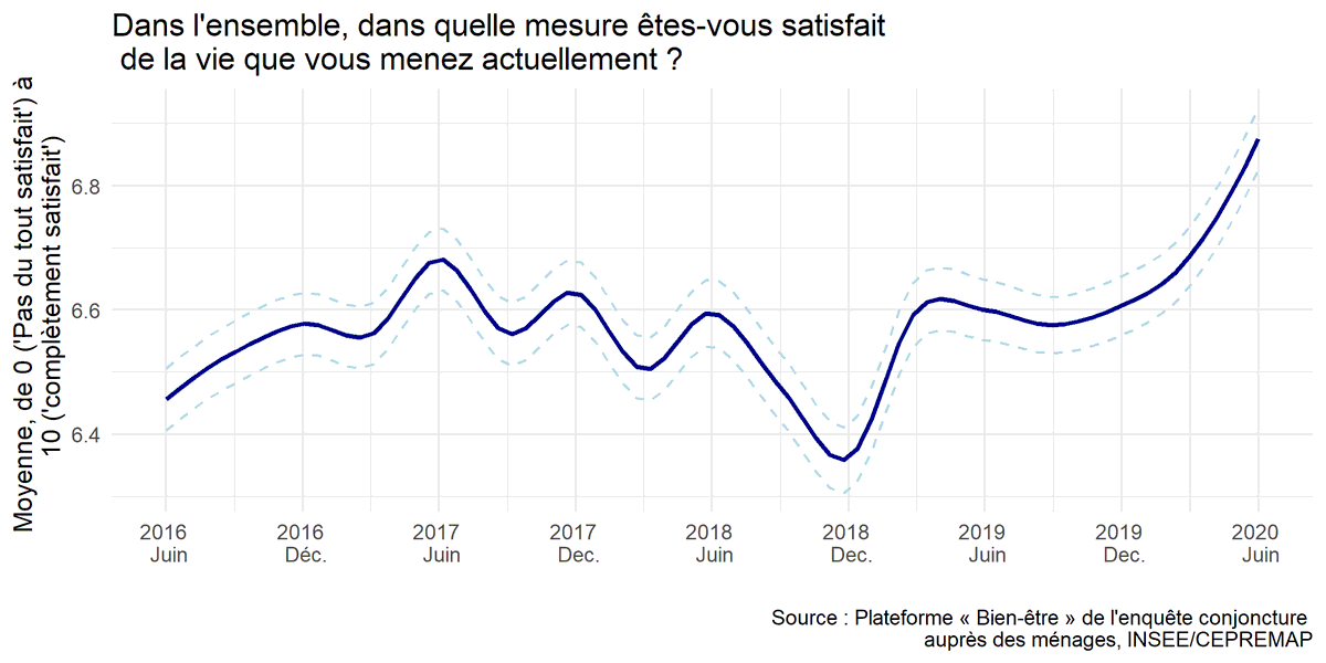 Includes the fantastic bit of polling showing that Covid-19 made the French more satisfied with their lives than ever before. https://t.co/jSh5MX3Ntd