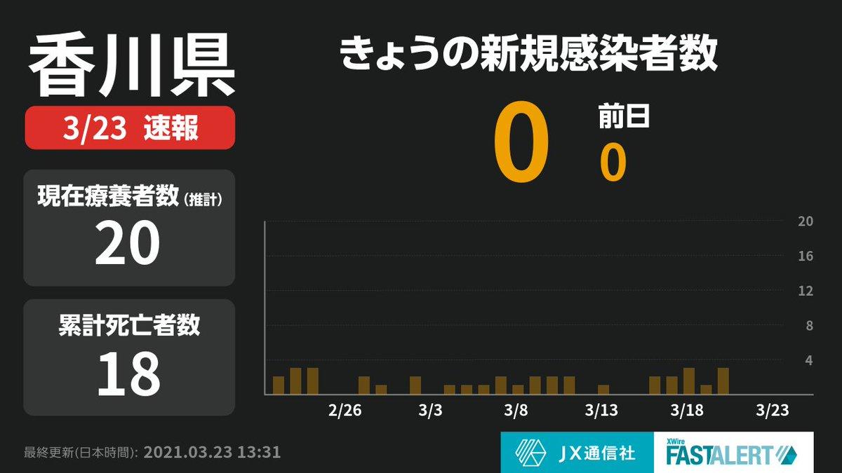 香川 県 コロナ ニュース