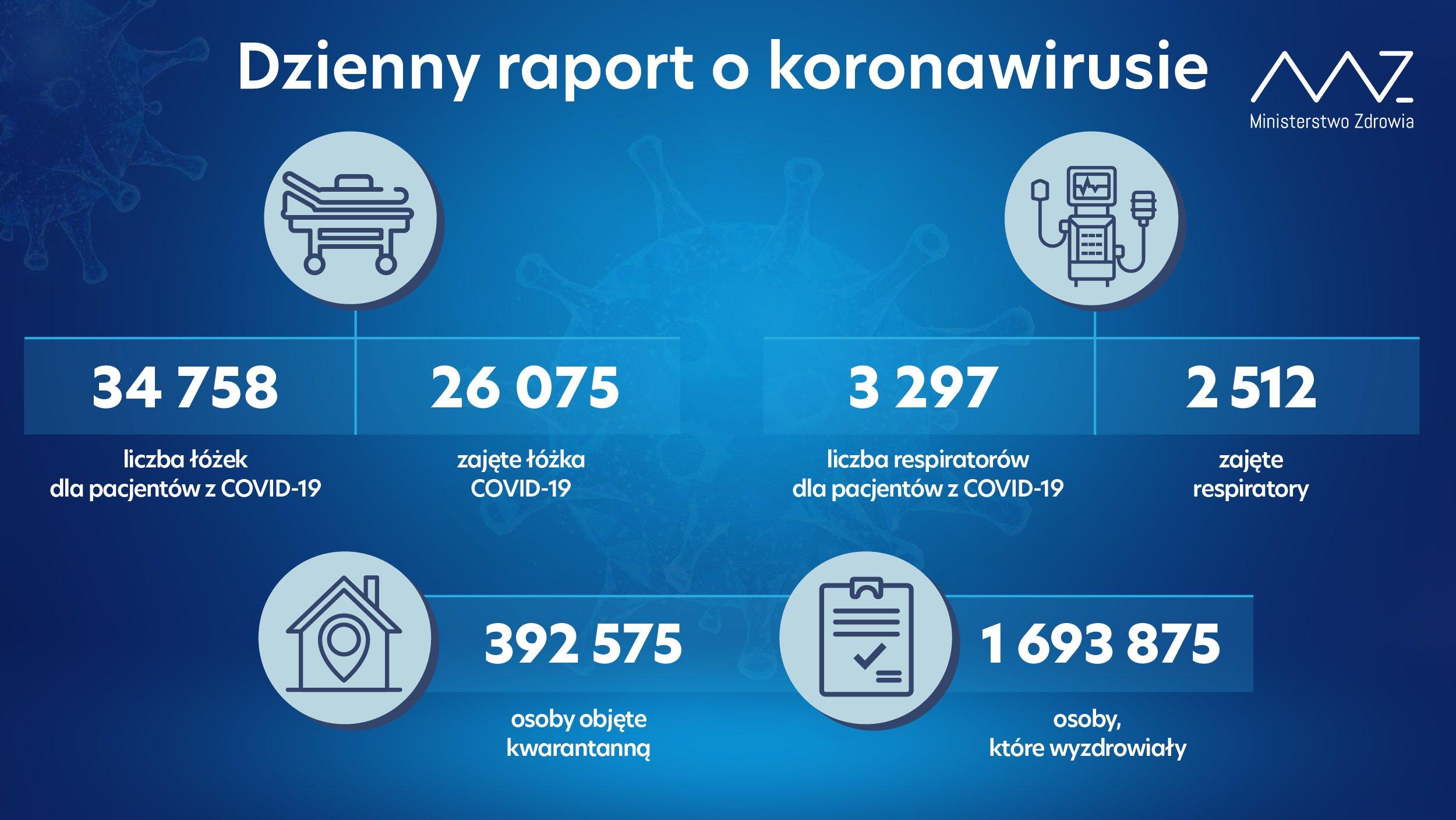 - liczba łóżek dla pacjentów z COVID-19: 34 758 - liczba łóżek zajętych: 26 075 - liczba respiratorów dla pacjentów z COVID-19: 3 297 - liczba zajętych respiratorów: 2 512 - liczba osób objętych kwarantanną: 392 575 - liczba osób, które wyzdrowiały: 1 693 875
