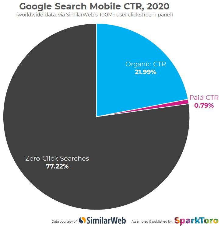スマホでググったときにリンクをクリックしないのは、なんと約8割  強調スニペットとか充実してきてるから、検索ページで解決してしまうよね ページ見ずに最短で情報が得られるようにするGoogleの方針が見える 長期的にはSEO効果はどんどん弱くなるのでは?業種やキーワードにもよるか