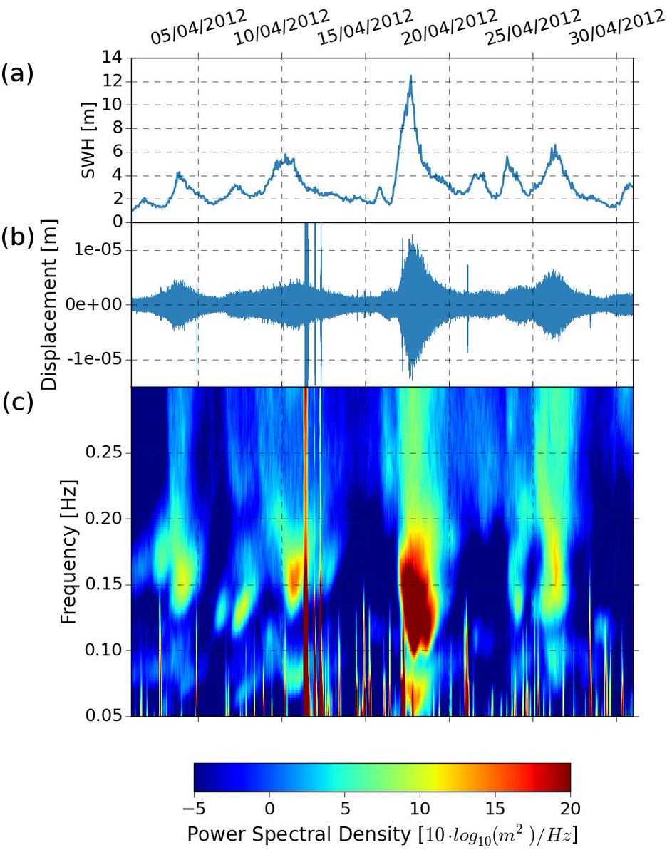 test Twitter Media - Links can be seen between wave height and seismic amplitudes.  Below are wave heights from Met Eireann's M6 buoy, seismic displacement from a seismometer in western Donegal (12km from the coast) and a spectrogram of the seismic data from April 2012.  #WorldMetDay #OceanScience https://t.co/rz6nqHdefH