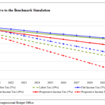 Image for the Tweet beginning: New CBO report on the