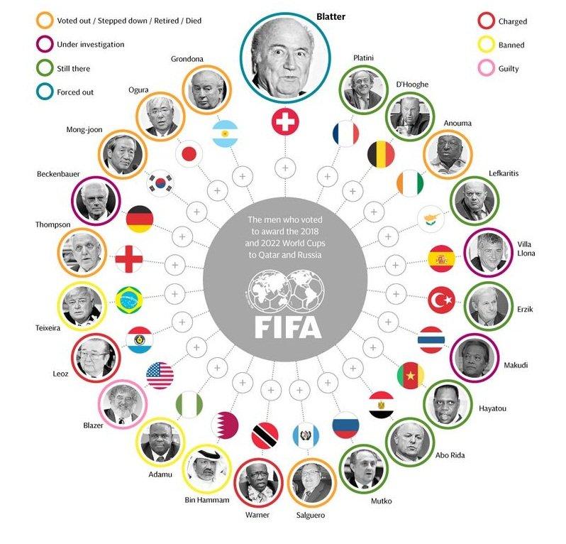 @FIFAcom @Oficial_RC3 Corruption at it's best.  #ÁngelMaríaVillar  #GorkaVillarBollaín #EmilioGarcíaSilvero #FIFAGate