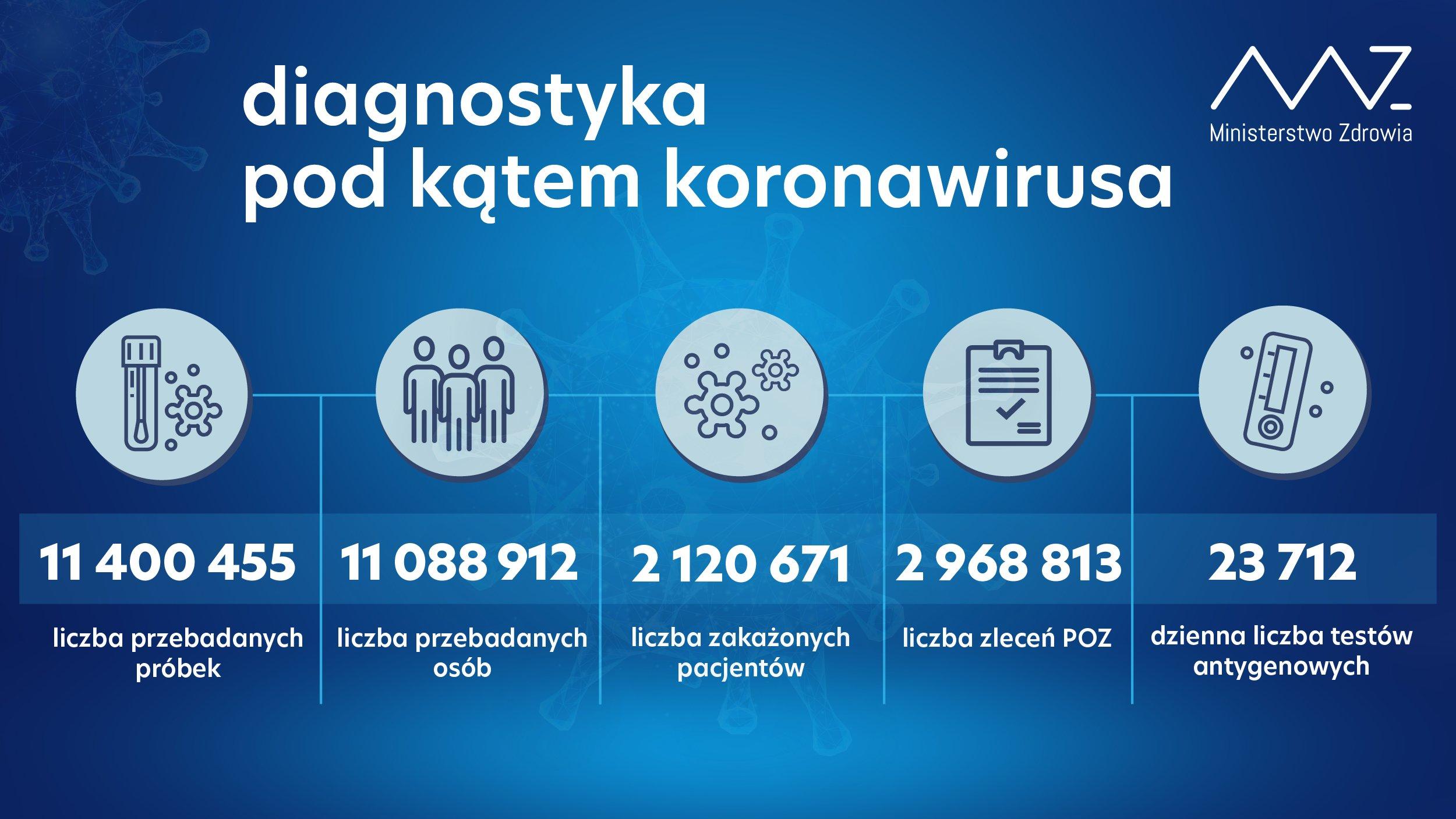 -  11 400 455 przebadanych próbek; -  11 088 912 przebadanych osób; -  2 120 671 zakażonych pacjentów; -  w ciągu doby wykonano 95 854 testy, w tym 23 712 testów antygenowych; -  liczba zleceń z POZ: 2 968 813.