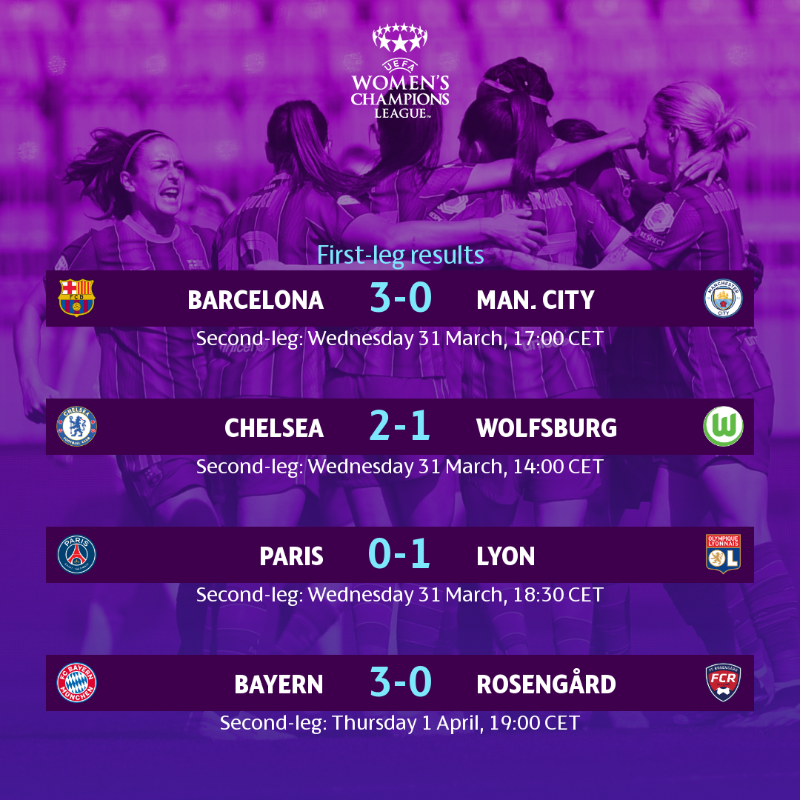 Results of the First Leg of the Quarterfinals of the Woman's Champions League