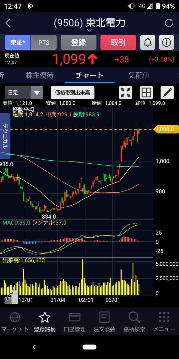 関西 電力 株価