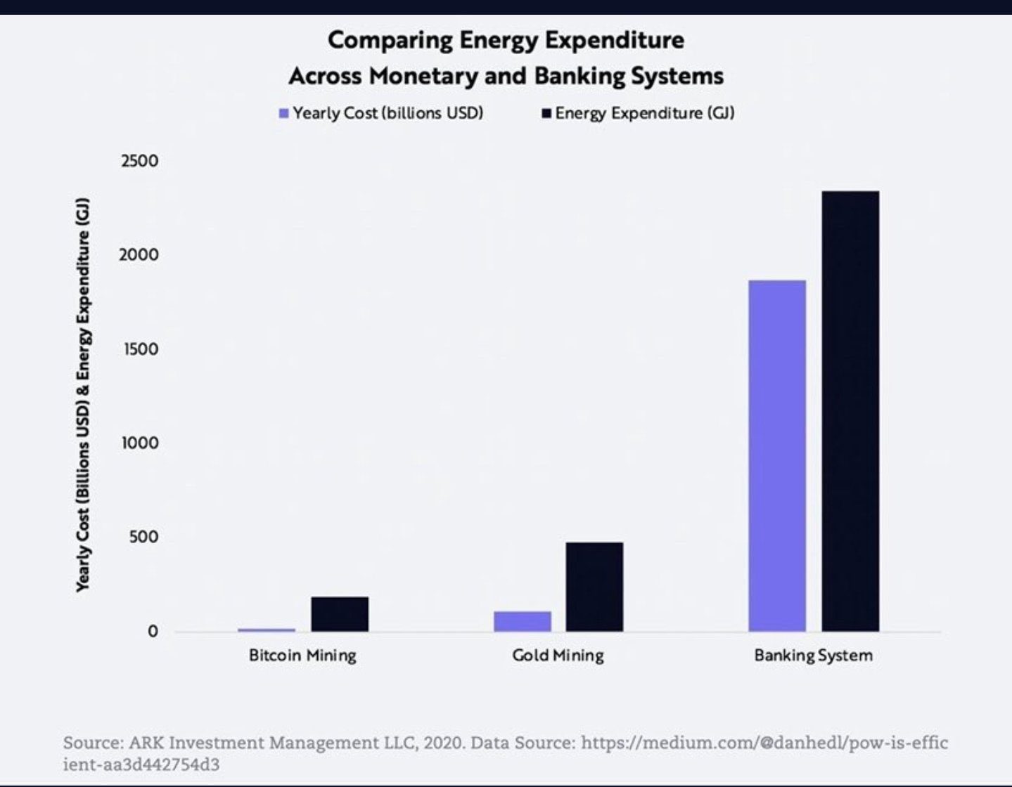 Comparing Energy Expenditure