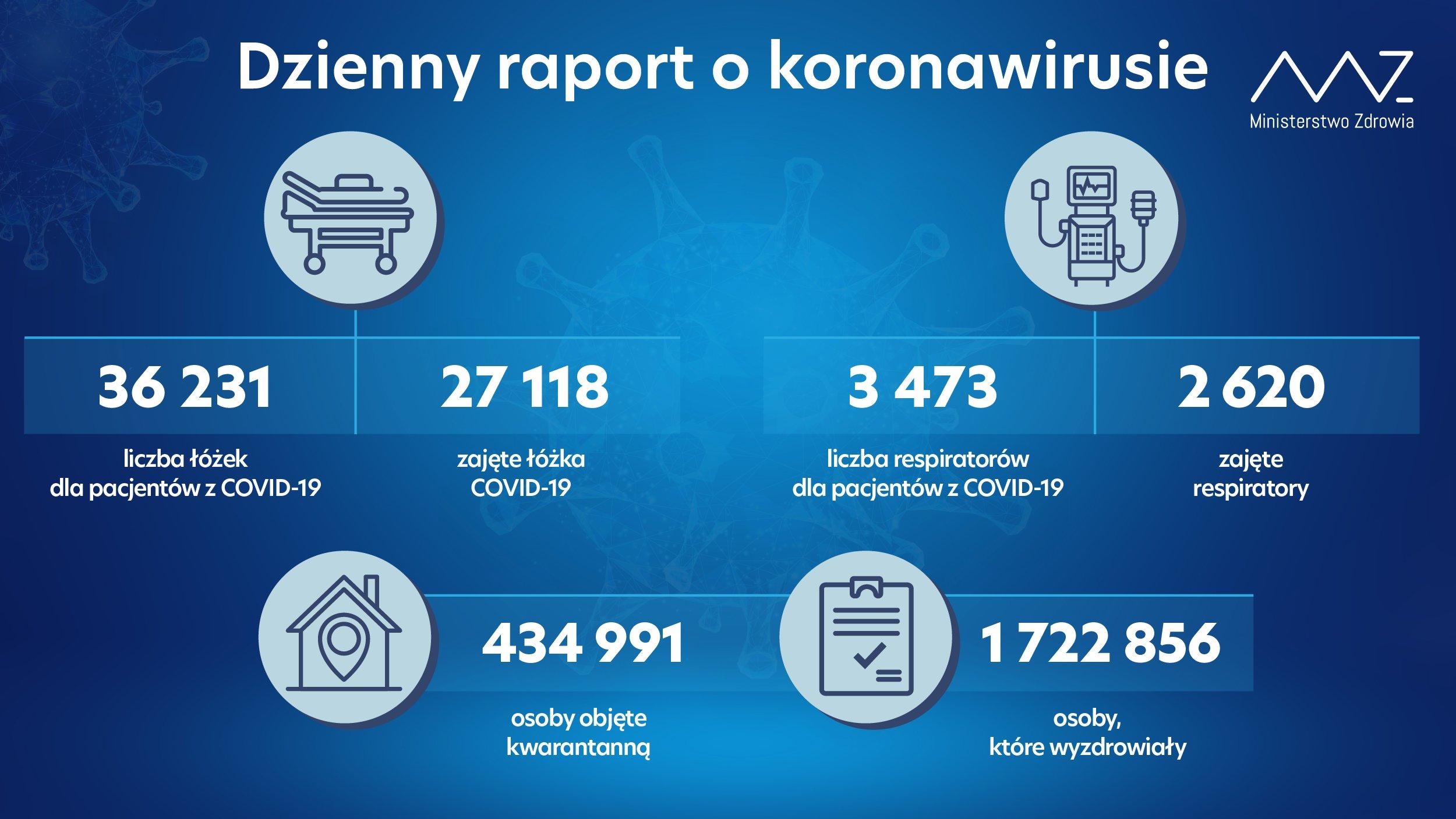 liczba łóżek dla pacjentów z COVID-19: 36 231 - liczba łóżek zajętych: 27 118 - liczba respiratorów dla pacjentów z COVID-19: 3 473 - liczba zajętych respiratorów: 2 620  - liczba osób objętych kwarantanną: 434 991 - liczba osób, które wyzdrowiały: 1 722 856