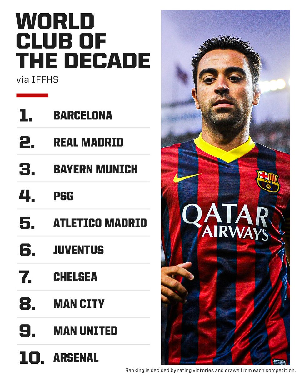 """ESPN FC on Twitter: """"Barcelona have been named best club of the decade,  according to IFFHS 🏆… """""""
