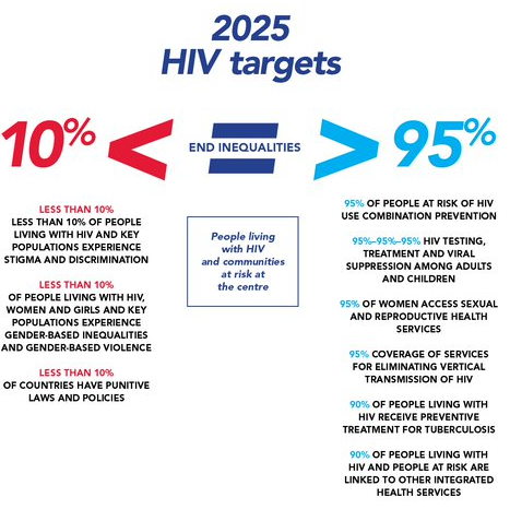 The new #GlobalAIDSStrategy from @UNAIDS proposes bold new targets and progressive polices to project new energy and commitment into ending AIDS as a public health threat by 2030. Read it here bit.ly/3dlB8i7 #EndInequalitiesEndAIDS