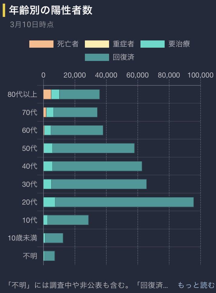 新型コロナウイルス感染症の年代別陽性者数