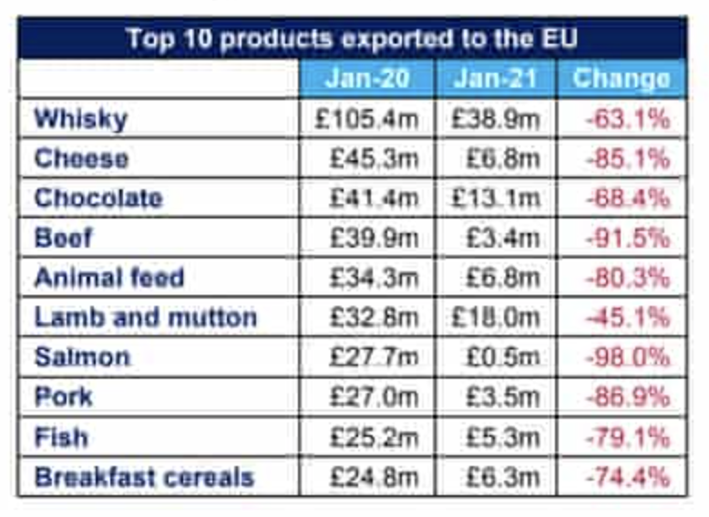 Who knew we exported so much chocolate and cheese to the EU? I'd take French cheese and Swiss/Belgian chocolate over British chocolate any day of the week.