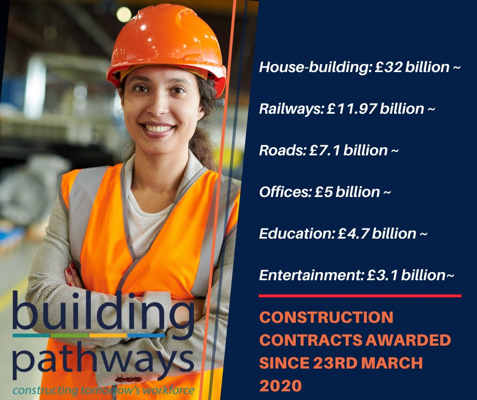 The construction industry is booming! Since the start of lockdown, over £83 billion of contracts have been awarded, with rail and homes leading the charge! Find out more below!  https://t.co/8xnphJGoEU  #LoveConstruction #Careers #ConstructionUK #Support #BuildingPathways #Covid