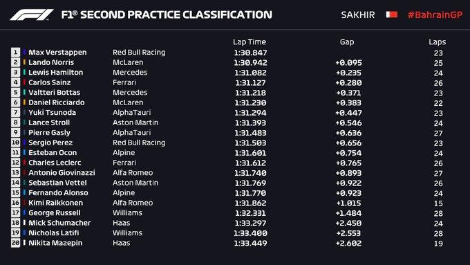 Entrenamientos libres 2 Gran Premio de Fórmula 1 Bahréin 2021 / Resultados