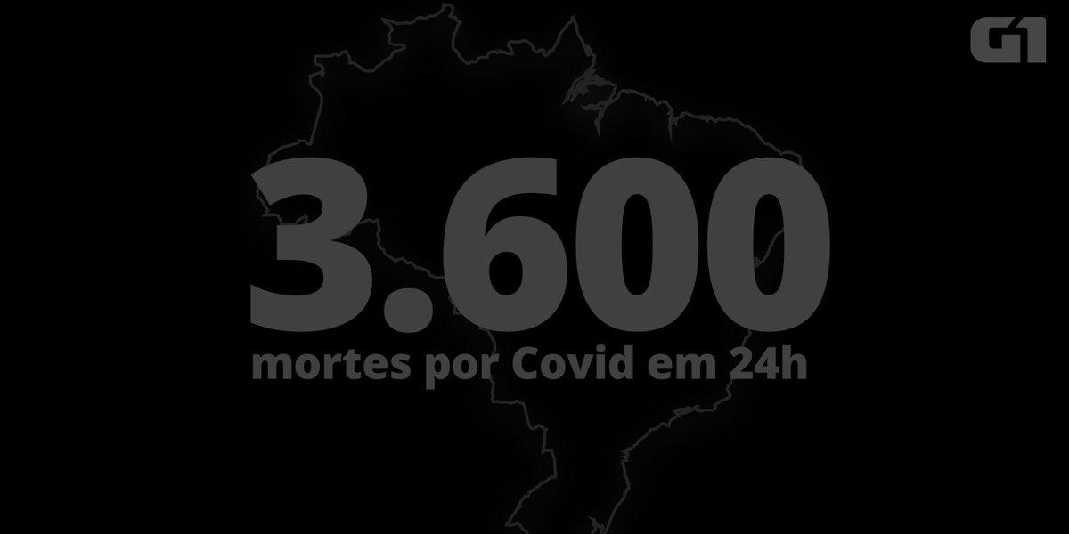 Brasil tem pior dia da pandemia com 3.600 mortes por Covid em 24 horas https://t.co/ntS4cApGAc #G1 https://t.co/tihi6CHN1m