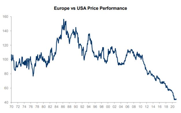 2021 el año de la renta variable Europea vs USA