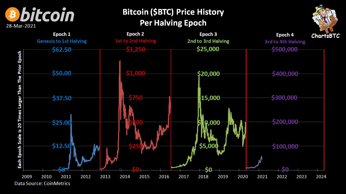 Video obsoleto di giugno 2014 (Bitcoin mining ita)