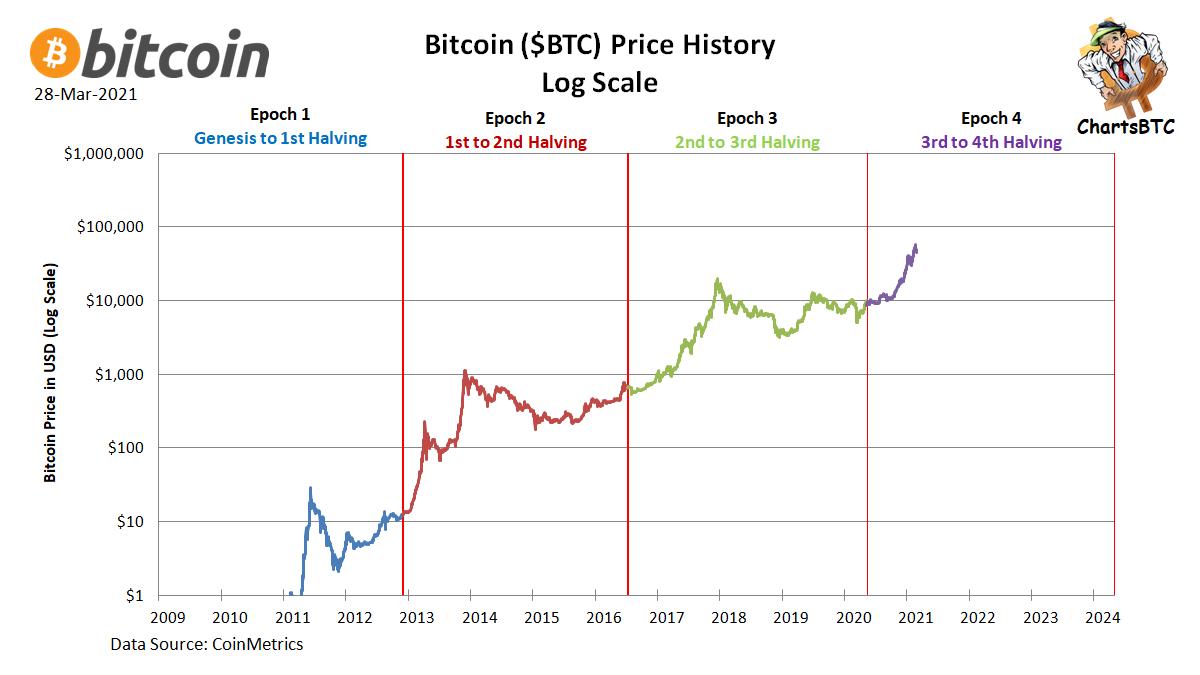 epoch bitcoin