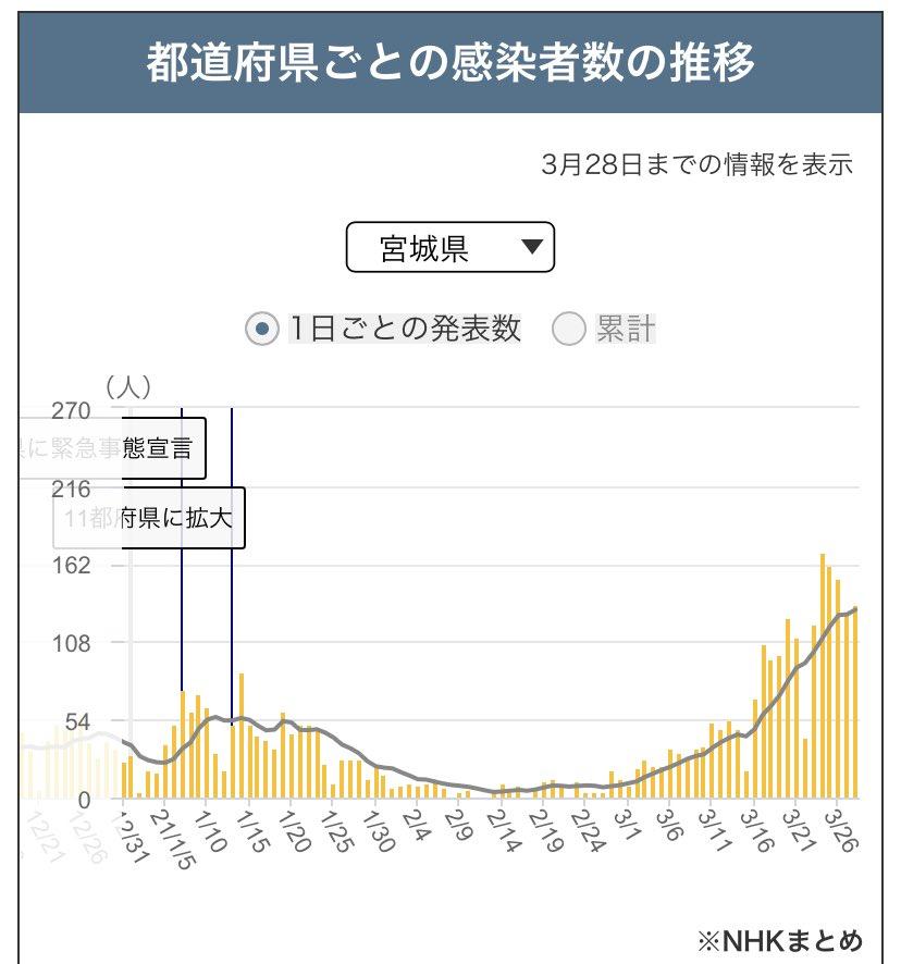 名取 市 クラスター 宮城県で33人コロナ感染、名取市の接待伴う飲食店でクラスター発生