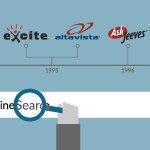 Image for the Tweet beginning: De ontwikkeling van online search   #search