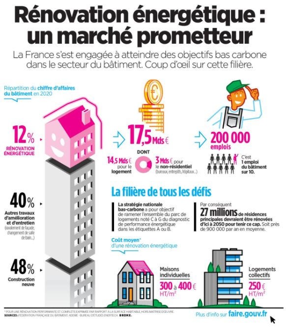 Infographie rénovation énergétique : un marché prometteur